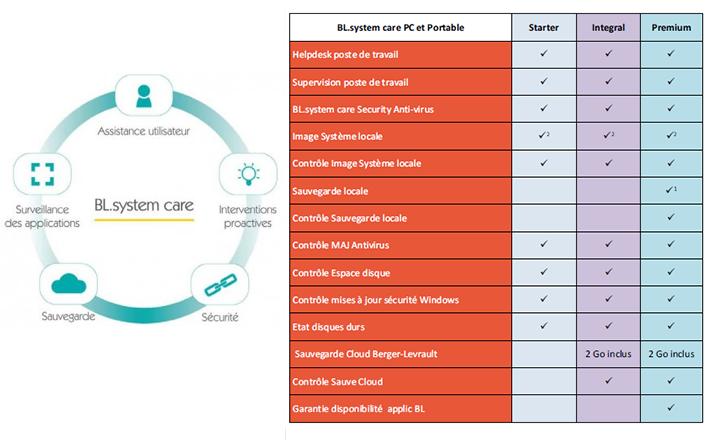 BL.system care : 4 niveaux de services